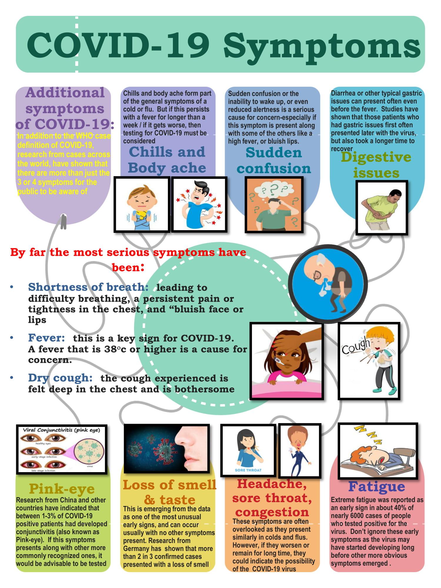 COVID-19 additional symptoms-1